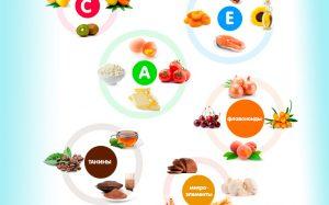 Роль антиоксидантов в профилактике различных заболеваний