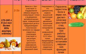 Чек-лист: 10 витаминов и минералов, которые у вас, скорее всего, в дефиците